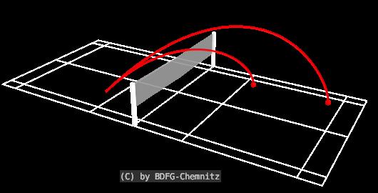 Badminton Schlagtechniken - Aufschlag