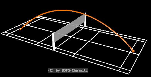 Badminton Schlagtechniken - Clear