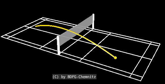 Badminton Schlagtechniken - Drive