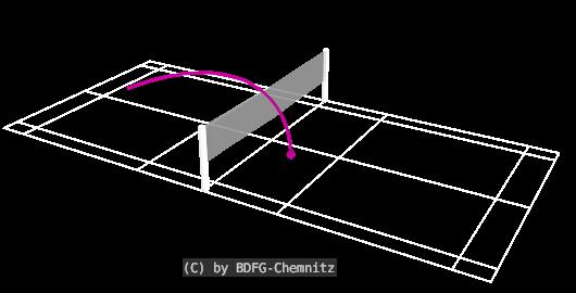 Badminton Schlagtechniken - Drop