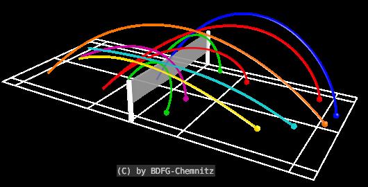Badminton Schlagtechniken - gesamt