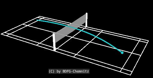 Badminton Schlagtechniken - Smash