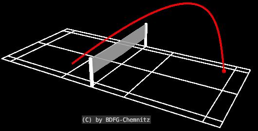 Badminton-Taktik-im-Einzel_hoher Aufschlag