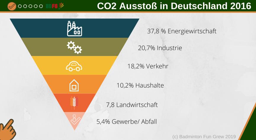 CO2-Ausstoß in Deutschland 2016 in Sektoren