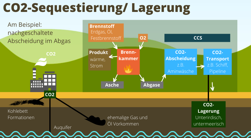 Klimaschutz - CO2-CCS-Carbon Capture and Storage_Infografik