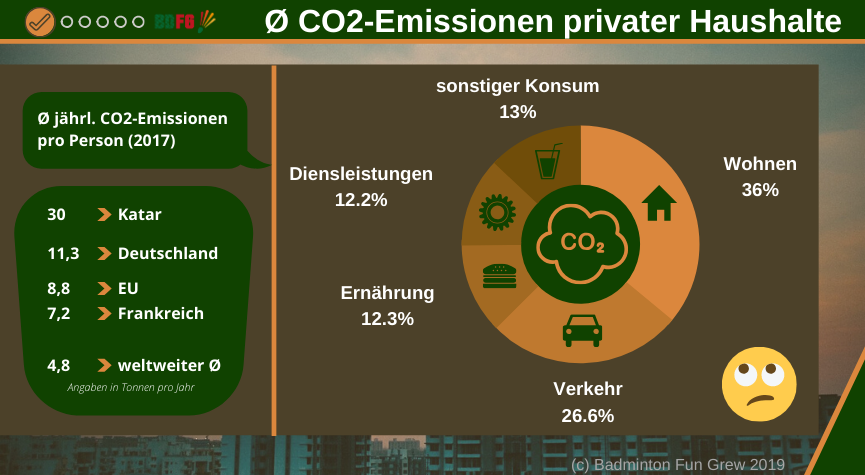 Klimaschutz - CO2-Emissionen privater Haushalte-Infografik