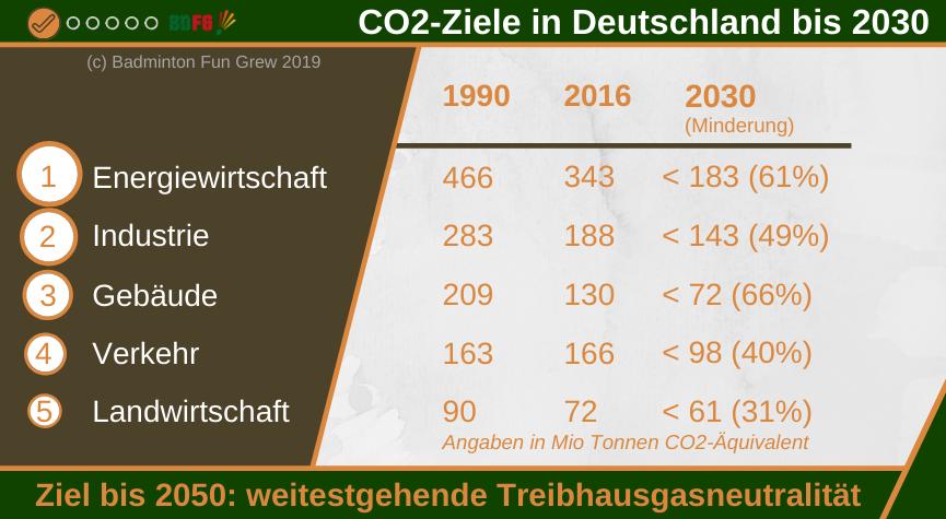 Klimaschutz - Infografik - Klimaziele Deutschland bis 2030