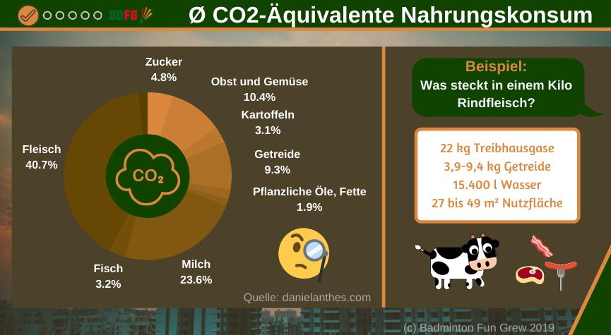 Klimaschutz - CO2-Äquivalente Ernährung-Infografik