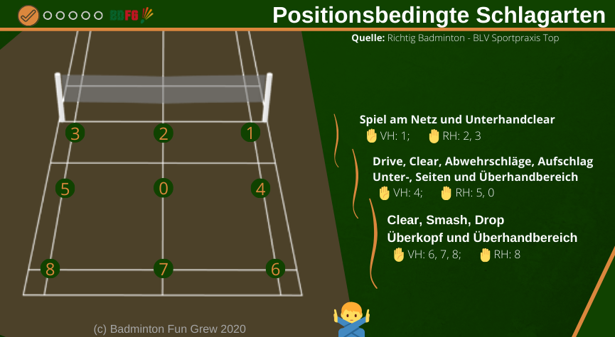 Taktik Badminton - Positionsbedingte Schlagarten