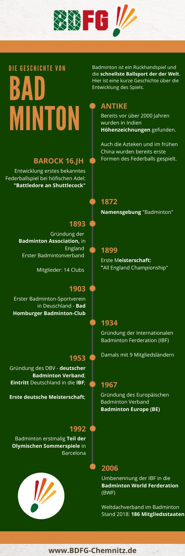 Badminton Geschichte Zeitstrahl