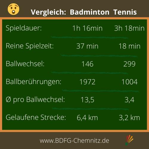 Badminton Workout für zuhause